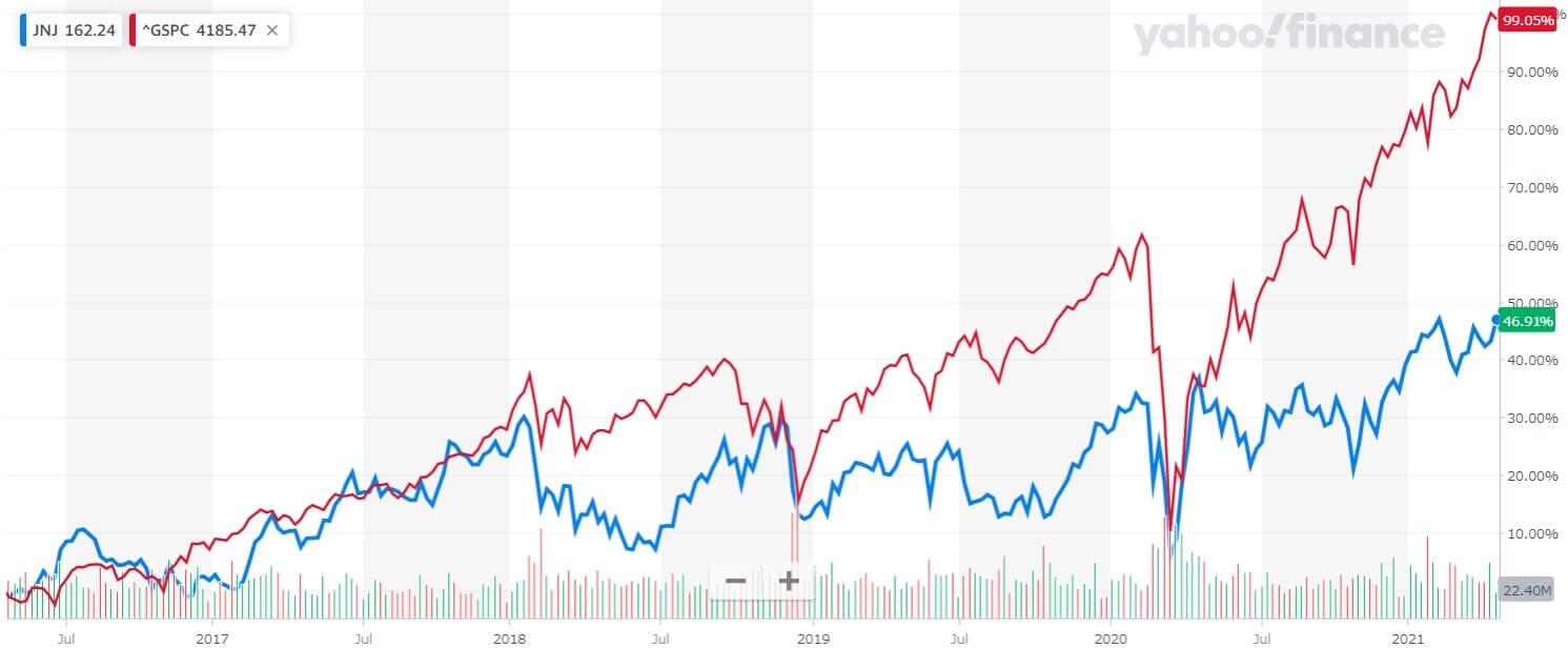 ジョンソン・エンド・ジョンソン 米国株 株価チャート 5年間