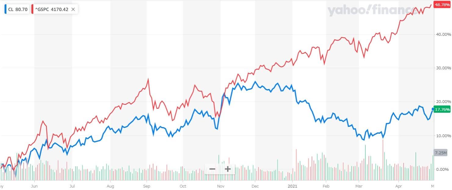 コルゲートパーモリーブ 米国株 株価チャート 1年間