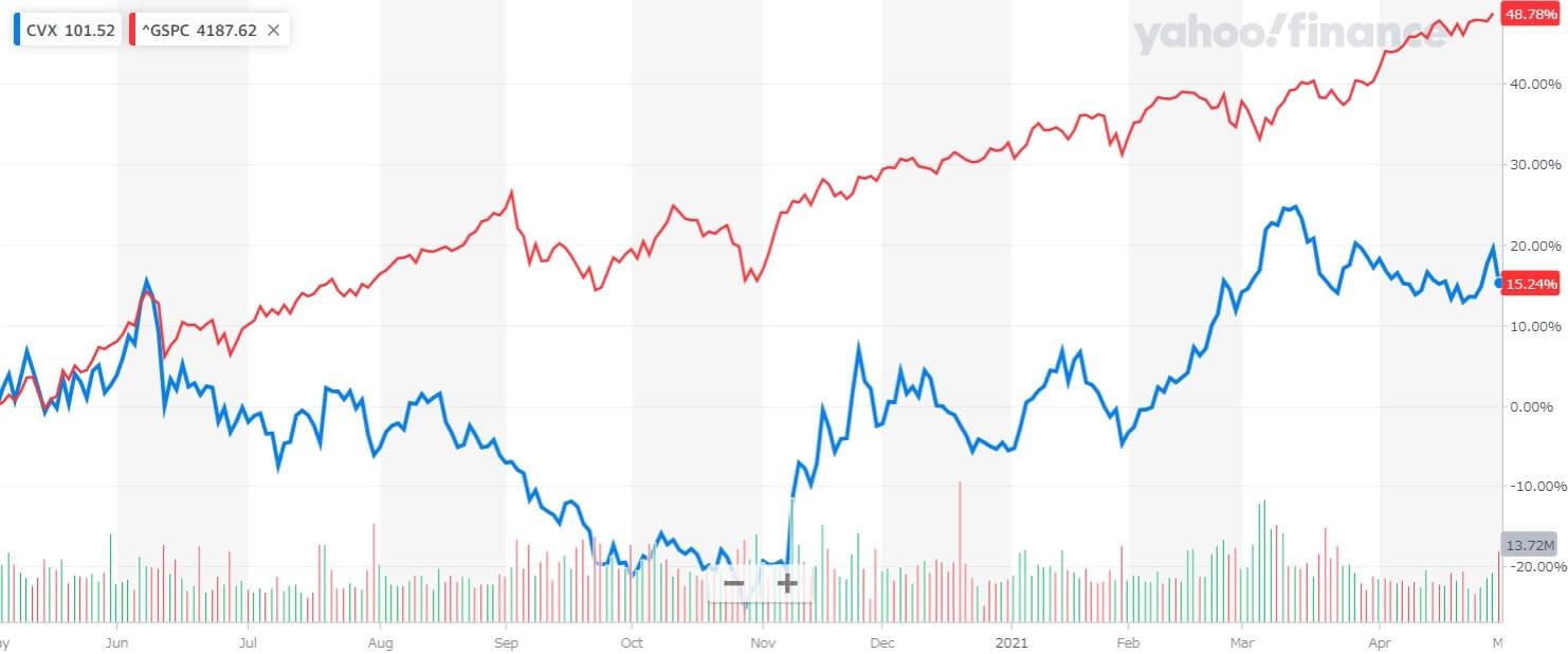 シェブロン 米国株 株価チャート 1年間