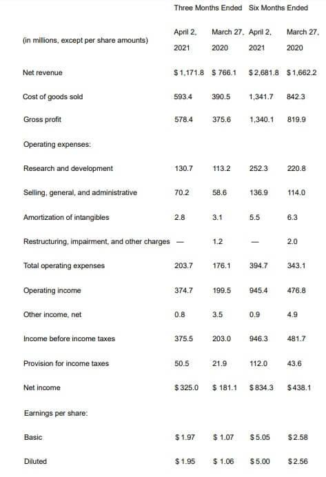 スカイワークス 米国株 決算 四半期