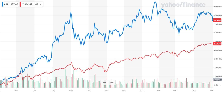 アップル 米国株 株価チャート 1年間