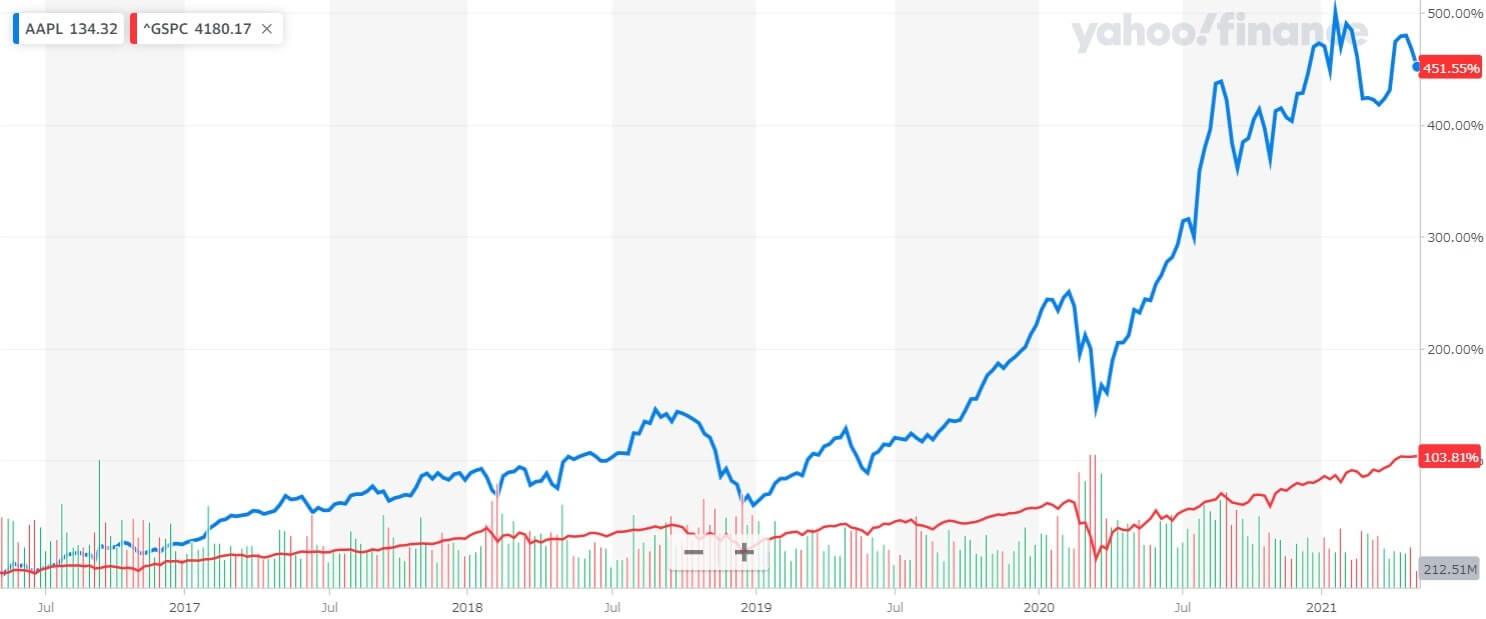 アップル 米国株 株価チャート 5年間