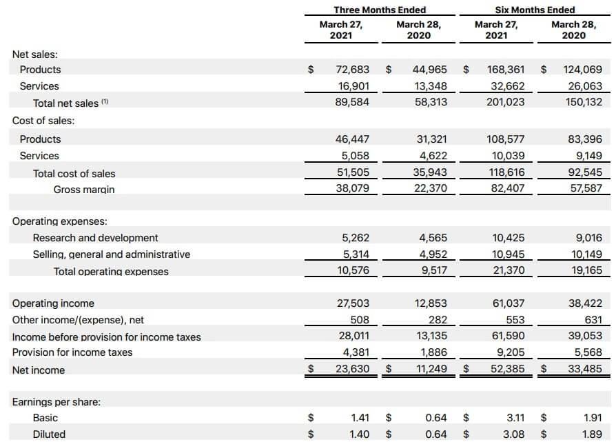 アップル 米国株 決算 四半期