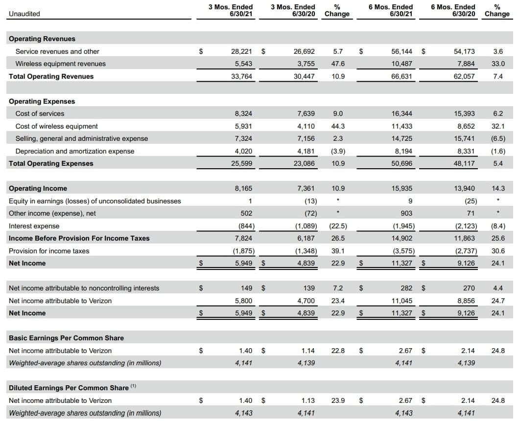 ベライゾン 米国株 決算 四半期
