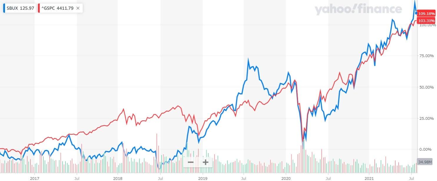 スターバックス 米国株 株価チャート 5年間