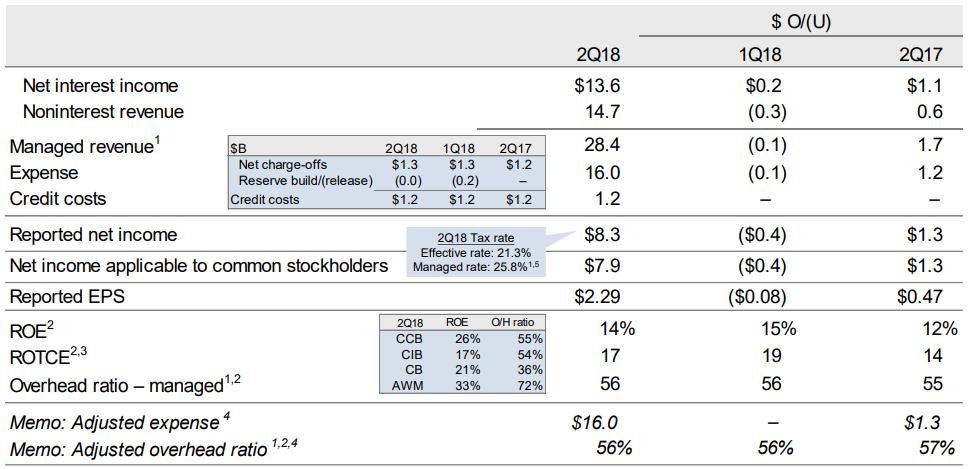 JPモルガン(JP Morgan Chase) 決算