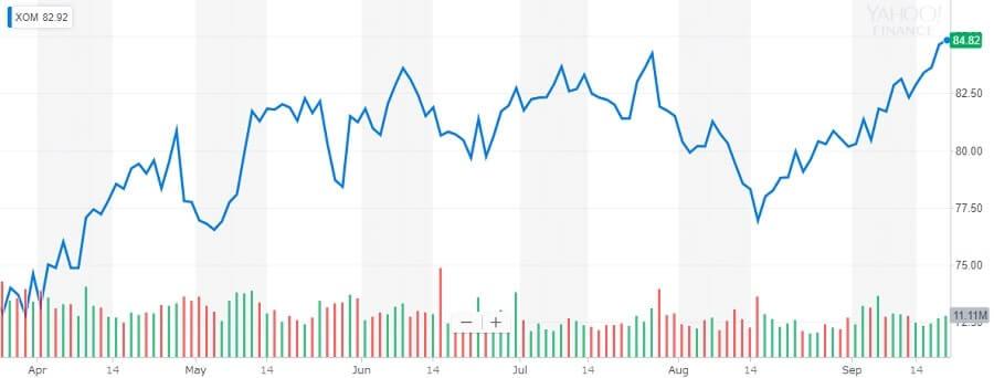 エクソンモービル 株価