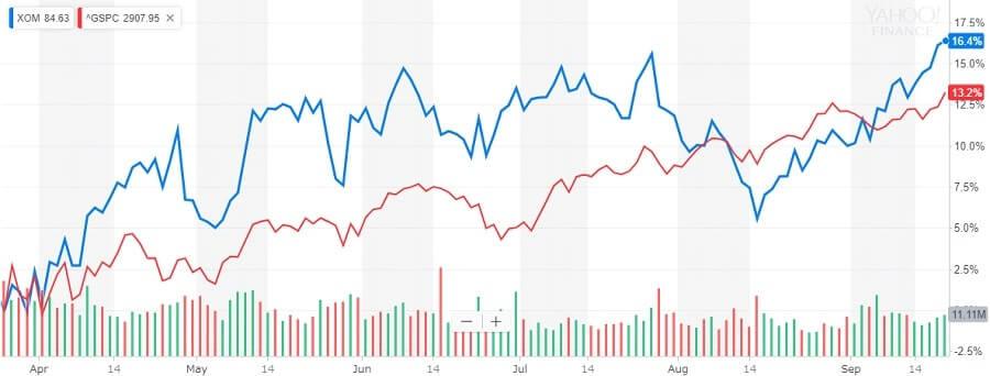エクソンモービル 株価チャート