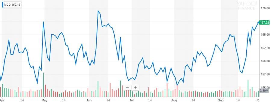 マクドナルド 株価チャート