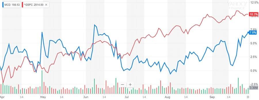 マクドナルドとS&P500の比較チャート