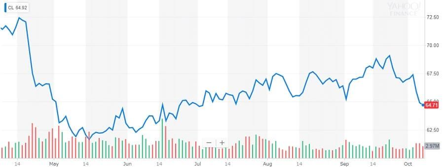 コルゲート・パーモリーブ 株価チャート