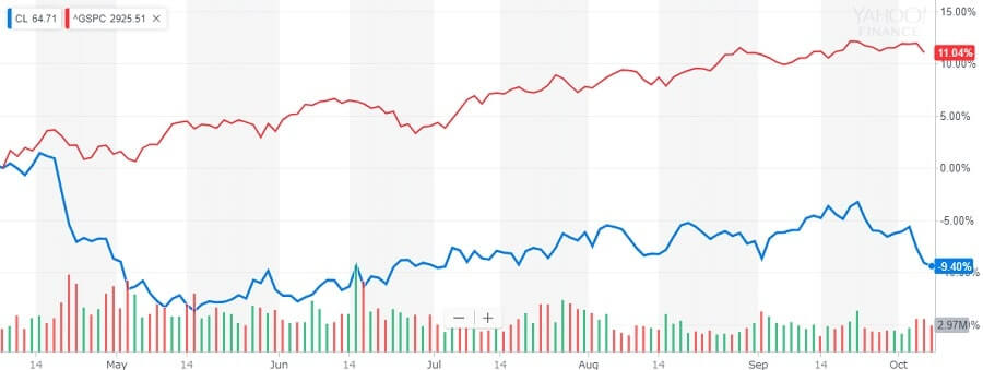 コルゲートパーモリーブ 株価の比較チャート