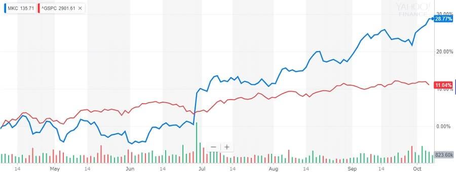 マコーミック 株価の比較チャート
