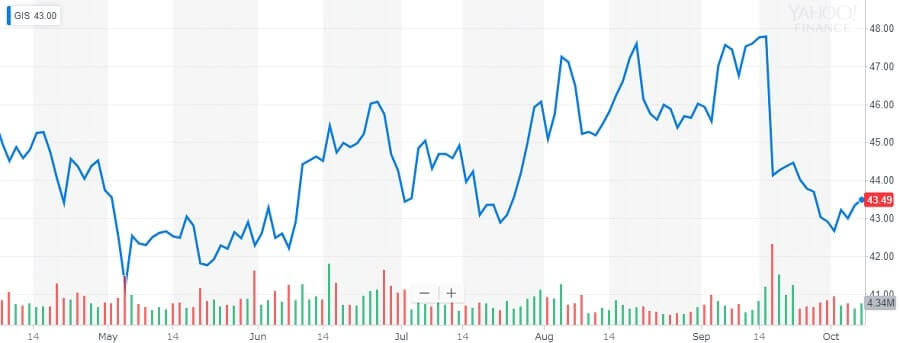 ゼネラルミルズ 株価チャート