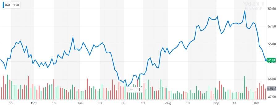 デルタ航空 株価チャート