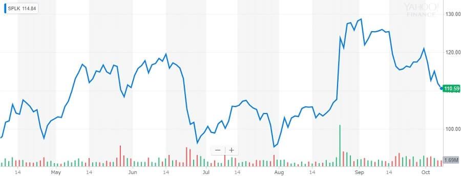 スプランク 株価チャート