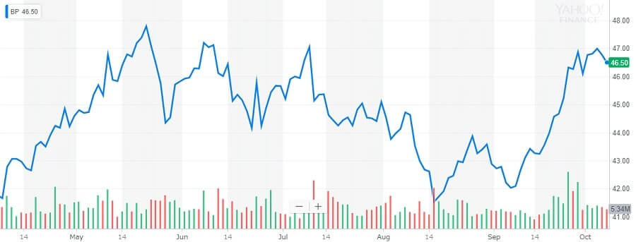 BPの株価チャート
