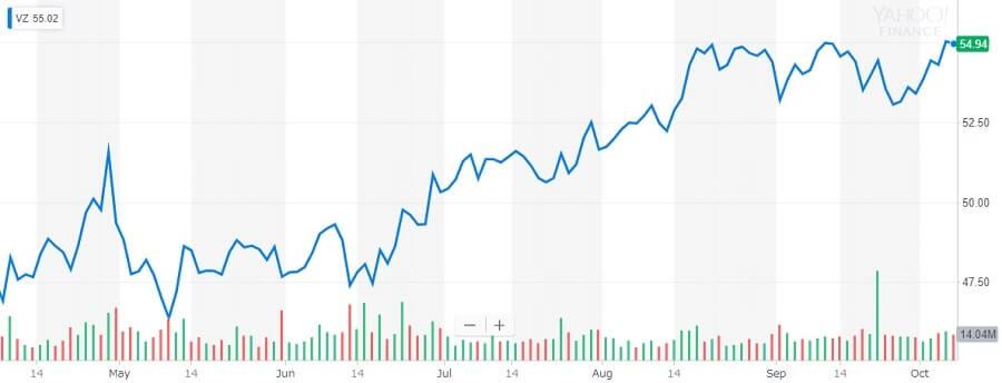 ベライゾン 株価チャート