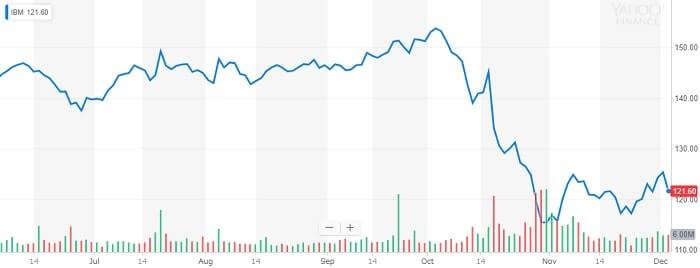 IBM 株価チャート