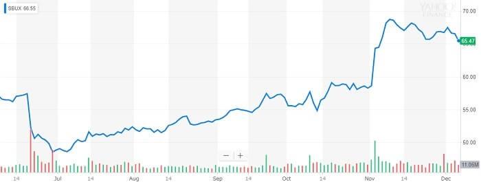 スターバックス 株価チャート