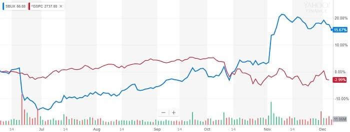 スターバックス 株価比較チャート