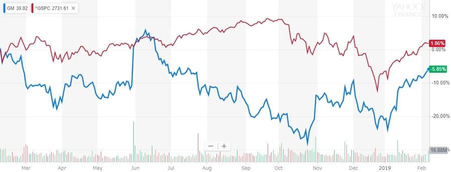 GM 株価チャート