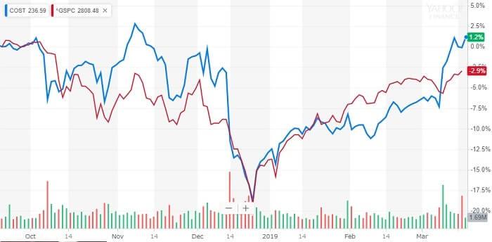 コストコ 株価チャート