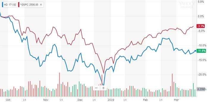 ホームデポ 株価チャート