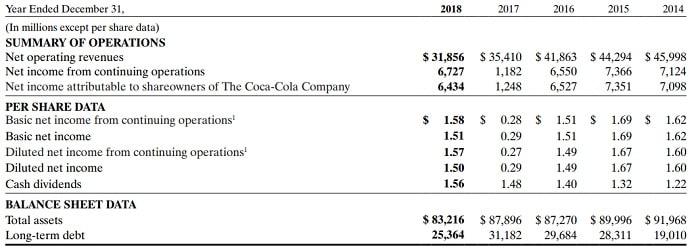 コカ・コーラ 米国株 決算