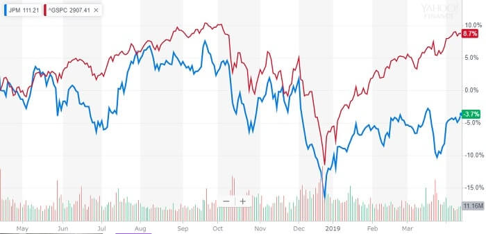 JPMモルガン 米国株 株価チャート