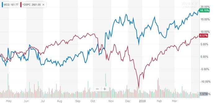 マクドナルド 米国株 株価チャート