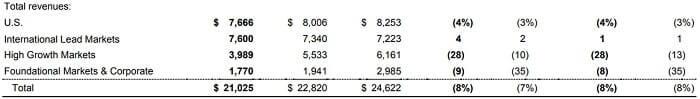 マクドナルド 米国株 決算