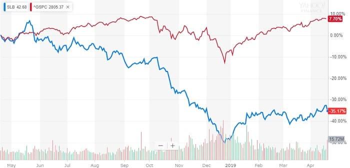 シュルンベルジェ 米国株 株価チャート