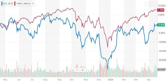 バンク・オブ・アメリカ 株価チャート 米国株