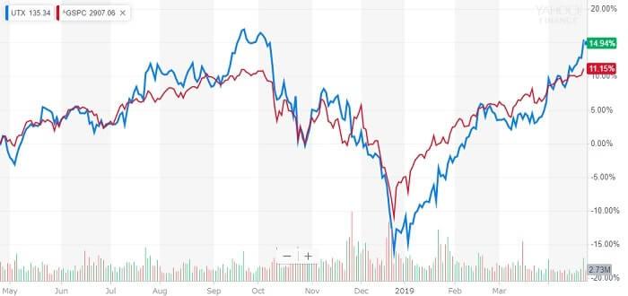 ユナイテッドテクノロジーズ 米国株 株価チャート