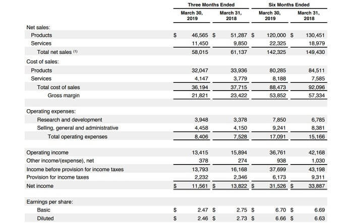 アップル 米国株 決算