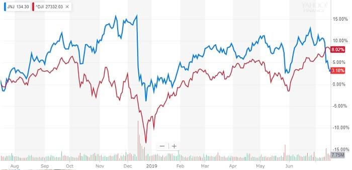 ウェルズ・ファーゴ 米国株 株価