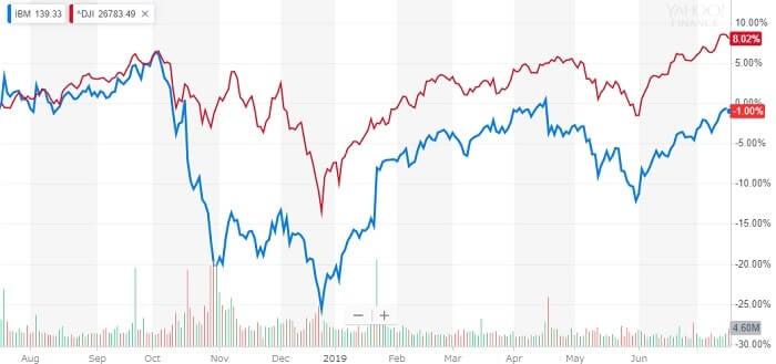 IBM 米国株 株価