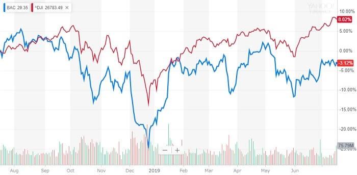 バンク・オブ・アメリカ 米国株 株価