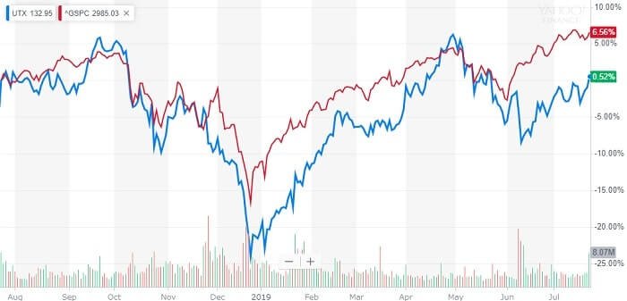 ユナイテッド・テクロノジーズ 米国株 株価チャート