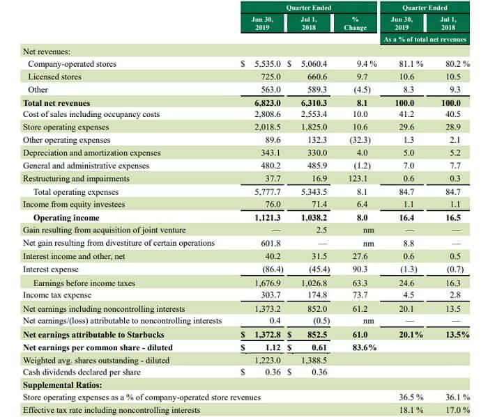 スターバックス 米国株 決算