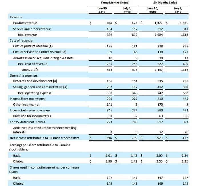 イルミナ 米国株 決算