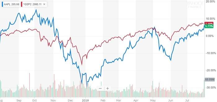 アップル 米国株 株価チャート