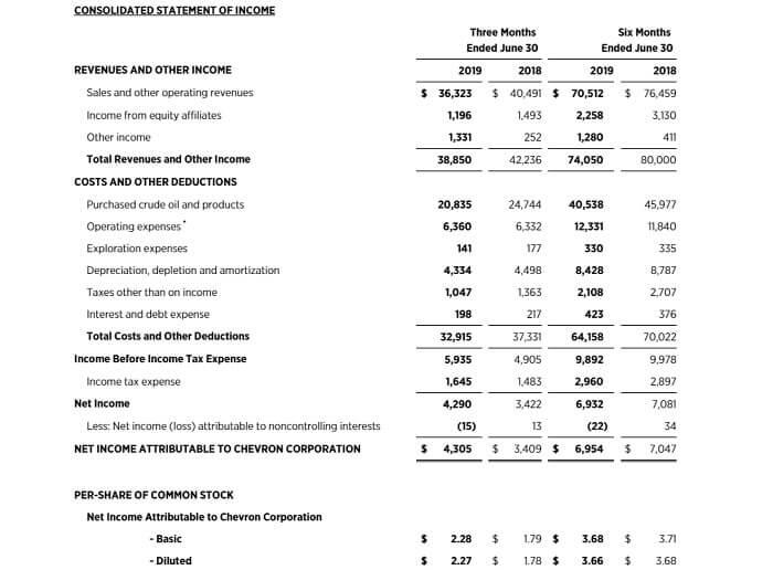 シェブロン 米国株 決算