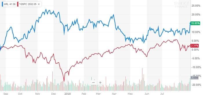 ホーメルフーズ 米国株 株価チャート