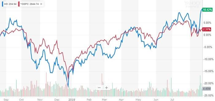 ホームデポ 米国株 株価チャート