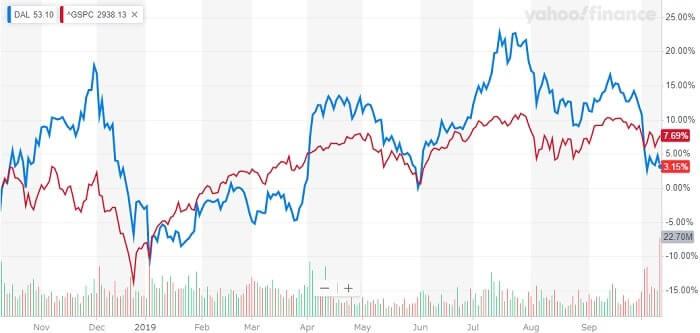 デルタ航空 米国株 株価チャート