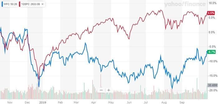 ウェルズ・ファーゴ 米国株 株価チャート