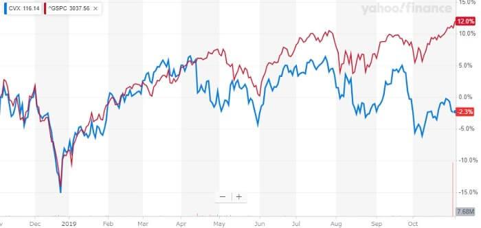 シェブロン 米国株 株価チャート