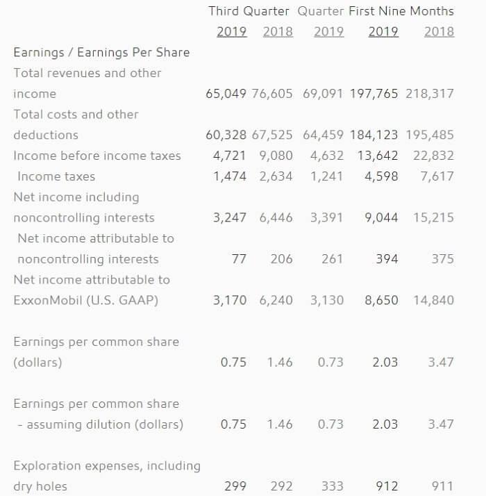 エクソンモービル 米国株 決算